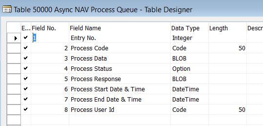ProcessQueueTable