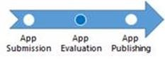 appevaluationprocess